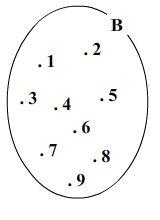 Teoria dos conjuntos teoria dos conjuntos voc observou que para representar um conjunto usamos uma letra maiscula ccuart Choice Image